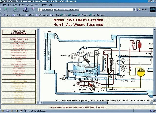 Stanley Steam Car Parts Description Instructions – Labeled Diagram Of A Steam Engine